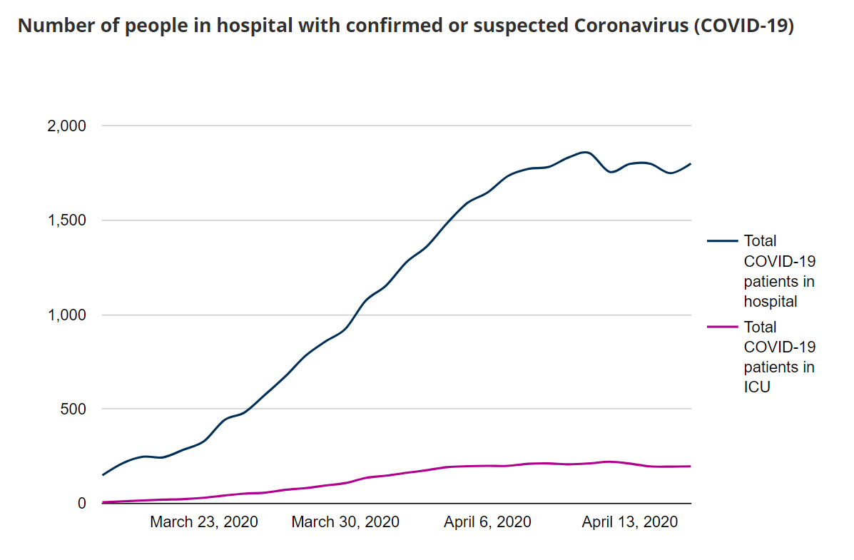 Chart of COVID-19 patients in hospital in Scotland, to 16 April