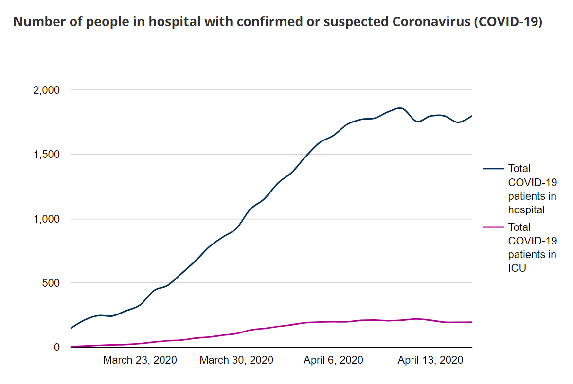 Chart of number of positive tests for COVID-19 in Scotland, to 16 April