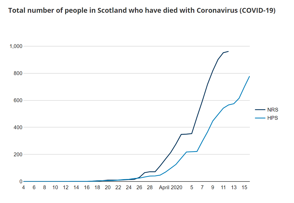 Chart of number of people in Scotland who have died after testing positive for COVID-19, to 16 April