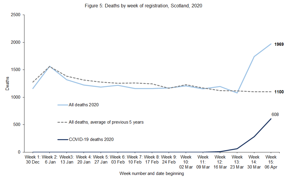 Chart of deaths in Scotland in 2020 by week of registration