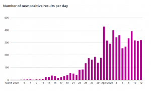 Chart of daily number of people testing positive for COVID-19 in Scotland